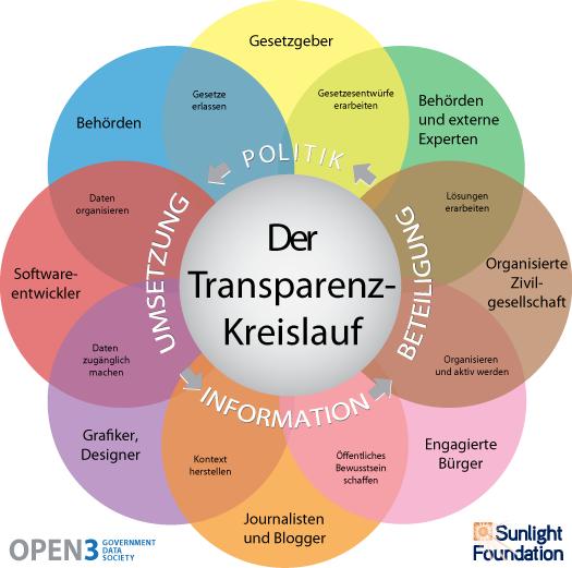 Der Transparenz-Kreislauf